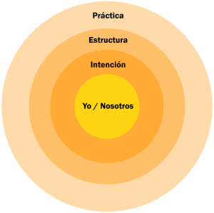 01-diagrama-diseno-ecoaldeas